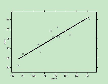 Figura 1. Ajuste paramétric peso-altura