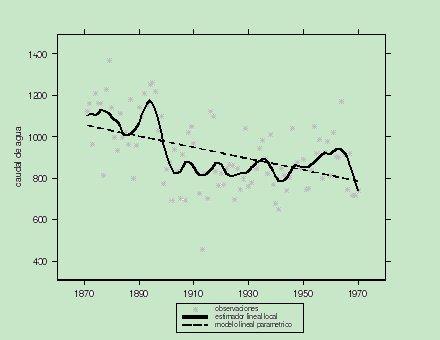 Figura 2. Ajuste datos del caudal del Nilo